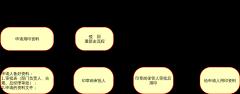 博众印章流程图-xml