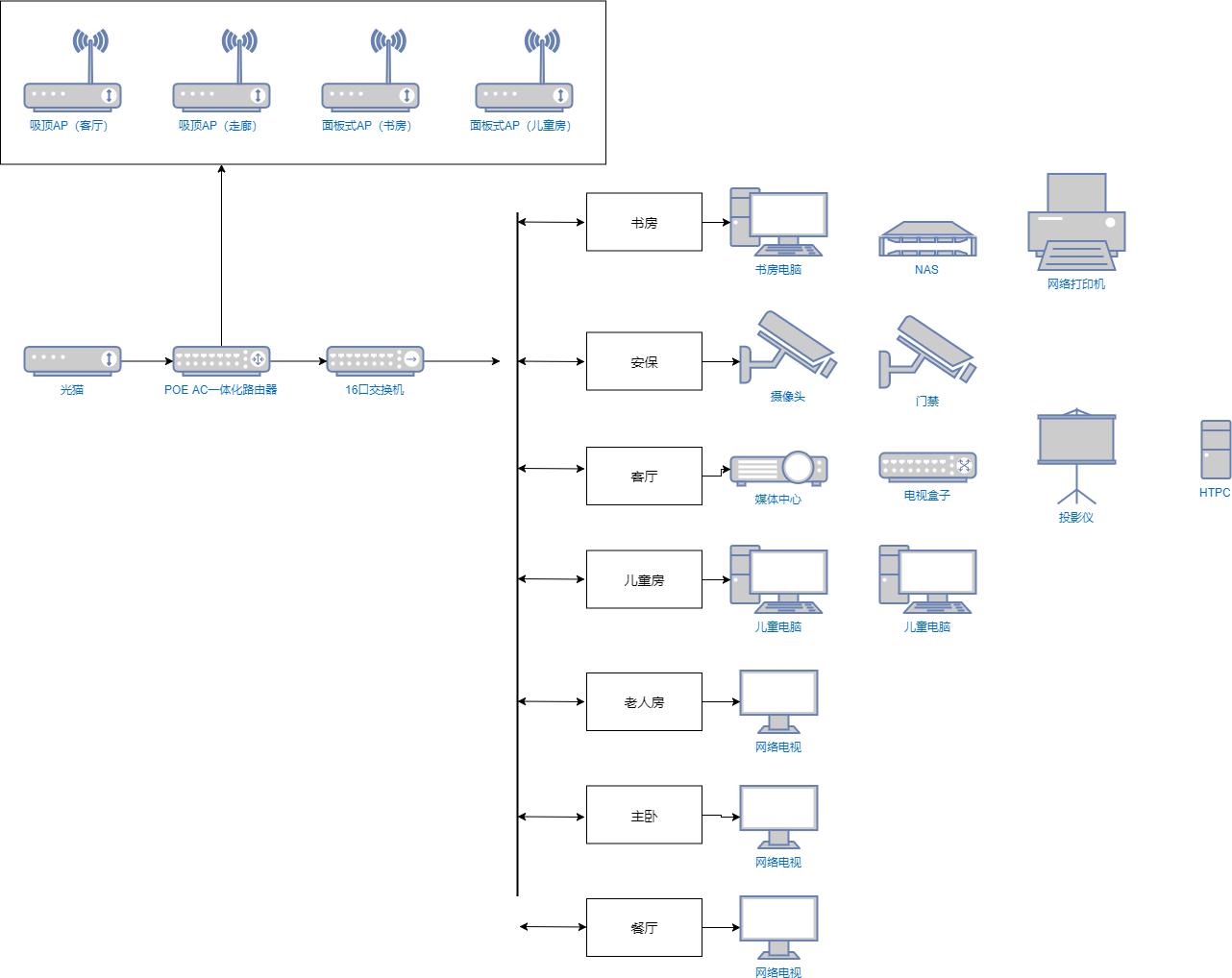 家庭网络拓扑图.xml