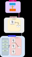三方数据交换-xml