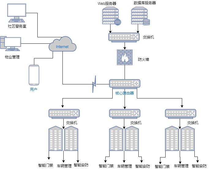 无线网络图模板