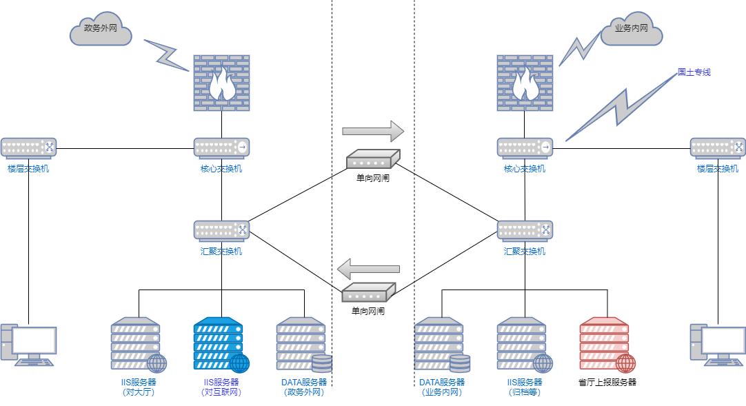 网络拓扑.xml