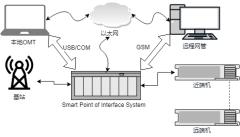 SmartPointofInterfaceSystem-xml