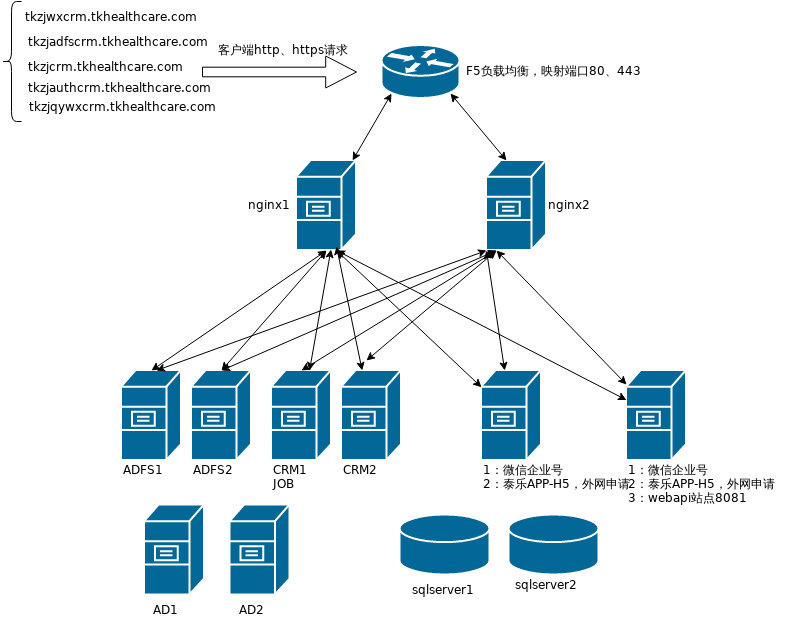 养老CRM部署网络架构