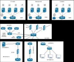 网络安全拓扑-xml