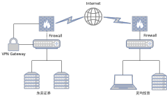 SSL-VPN-xml