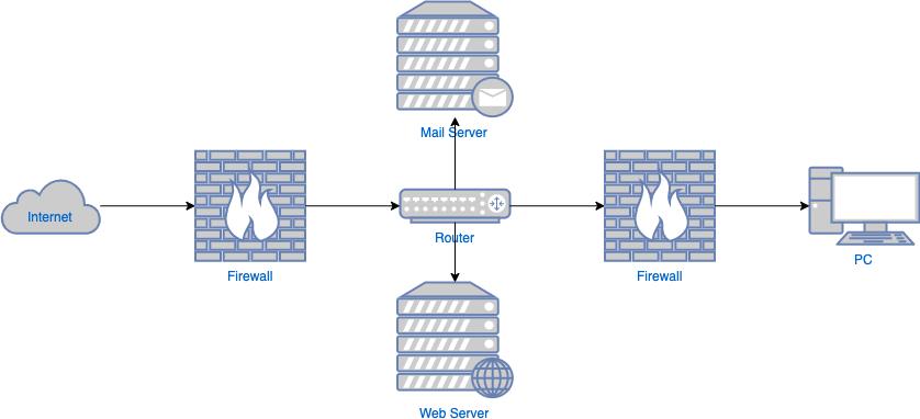 网络安全图模板