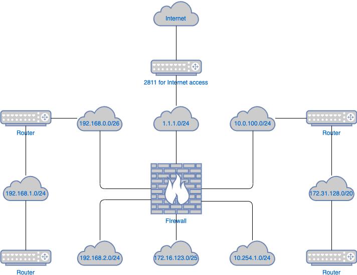 逻辑网络图模板