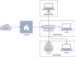 家庭网络图模板