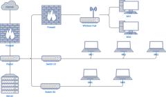 办公室网络图示例