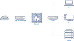 简单网络图示例