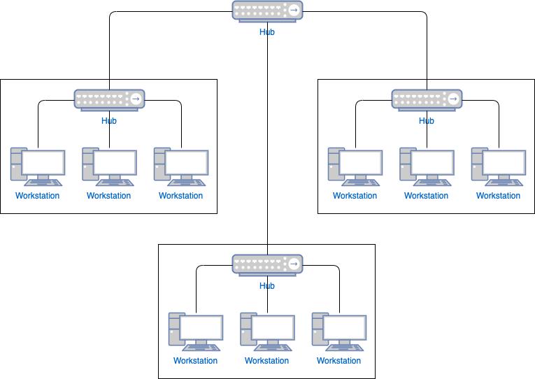 星形网络模板