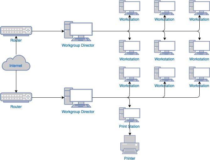 广域网图模板
