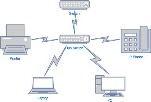 局域网网络图模板