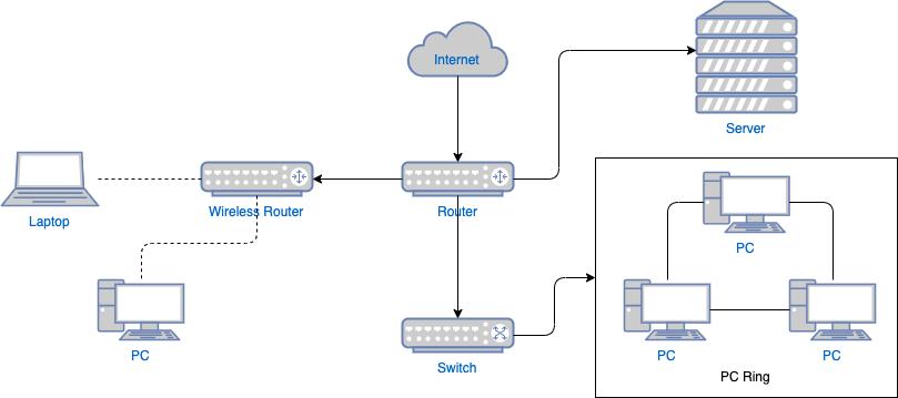 计算机网络图模板
