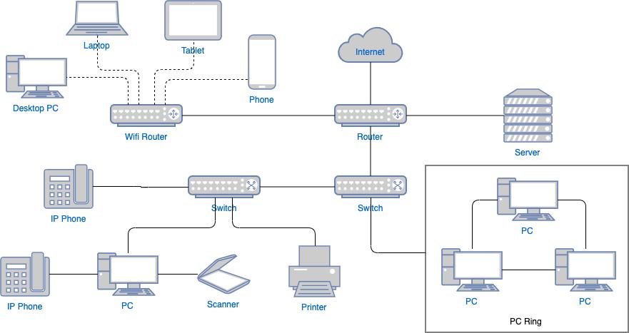 互联网网络图模板