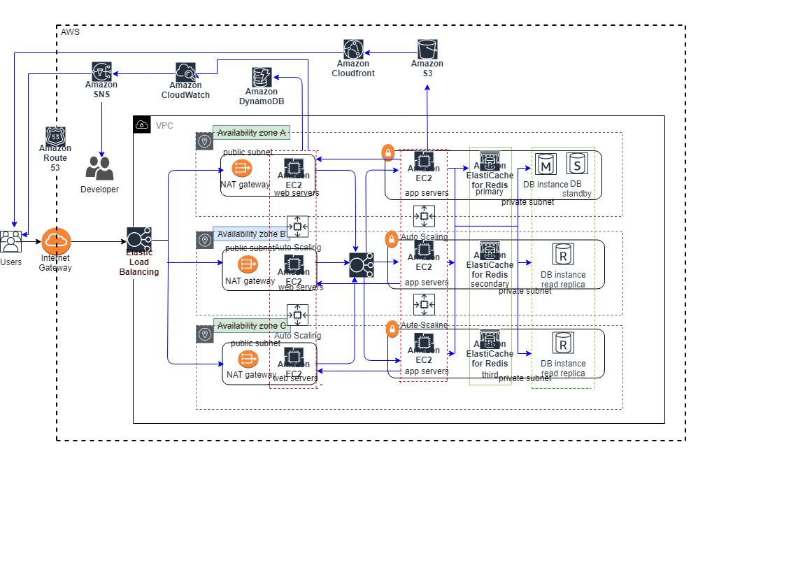 AWS 架构设计1.xml