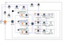 AWS架构设计1-xml
