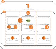 Tableau服务器的集群架构