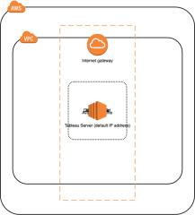 Tableau服务器的独立架构