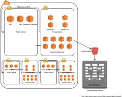 信息空间架构