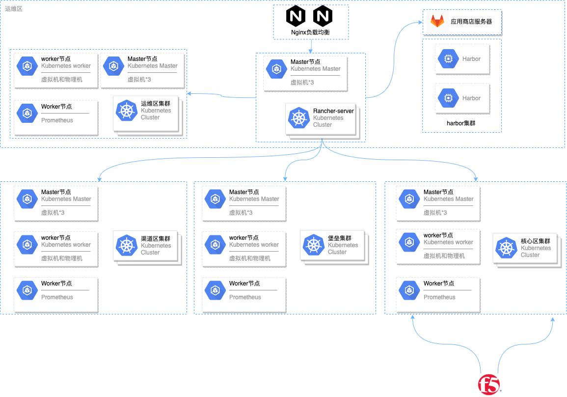 中邮消费金融测试环境架构图.xml