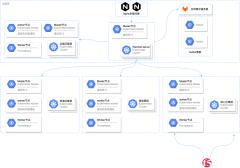 中邮消费金融测试环境架构图-xml