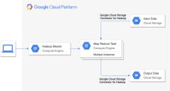 Google云端平台的移交