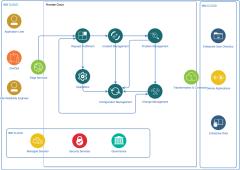 服务管理图