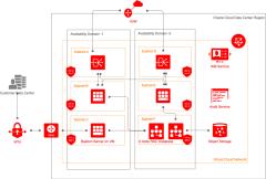 2节点RAC数据库系统支持两层网络应用程序的高可用性