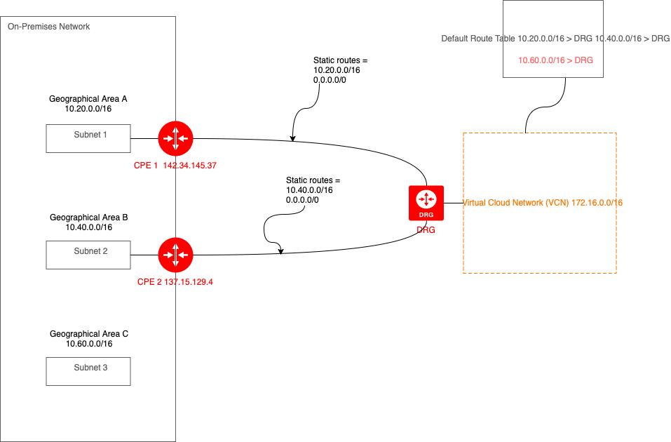 具有多个地理位置的IPSec虚拟专用网络