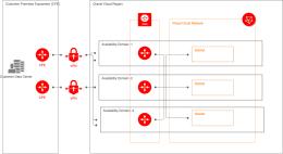 IPSec虚拟专用网高可用性设计