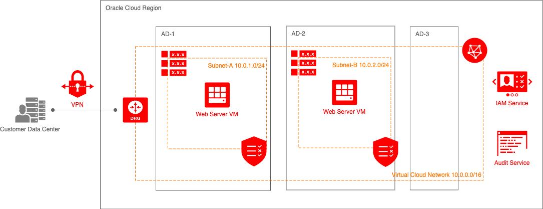 在两个可用性域中部署网络服务器虚拟机