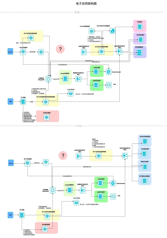 电子合同架构图