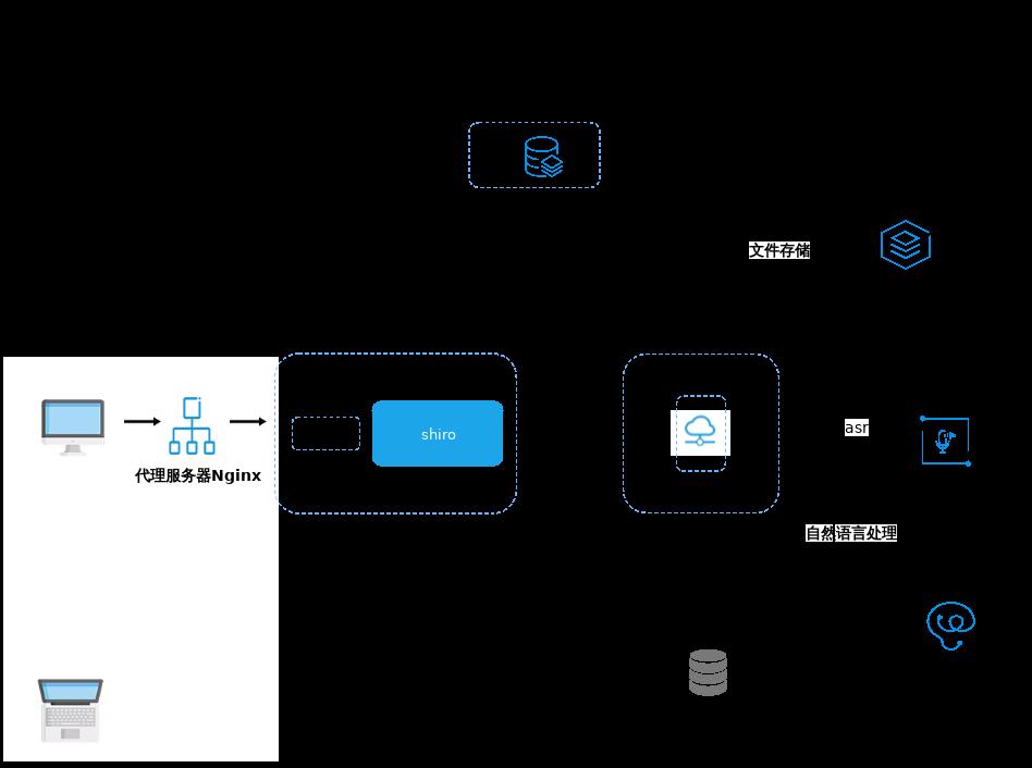 智能陪练后端架构图.xml