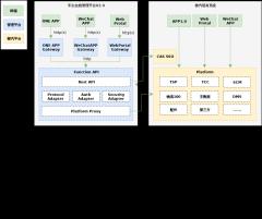 柳汽系统架构图