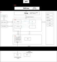 某系统微服务架构