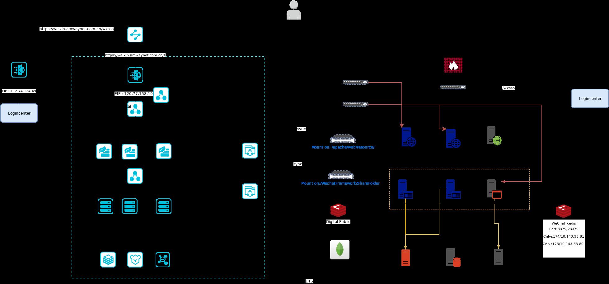 微信框架迁移阿里云PD.xml