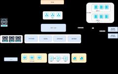 调度中台基础架构-xml