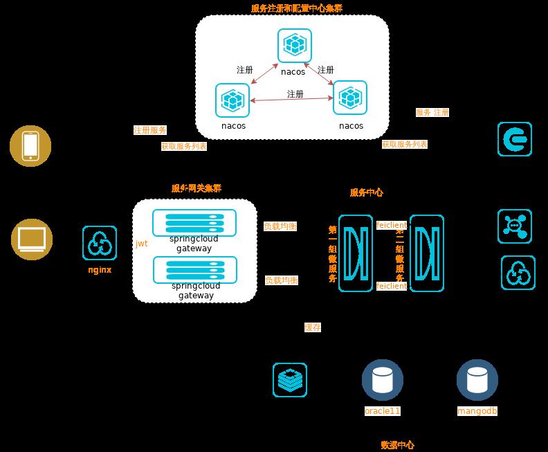 微服务架构表单.xml