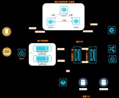 微服务架构表单-xml