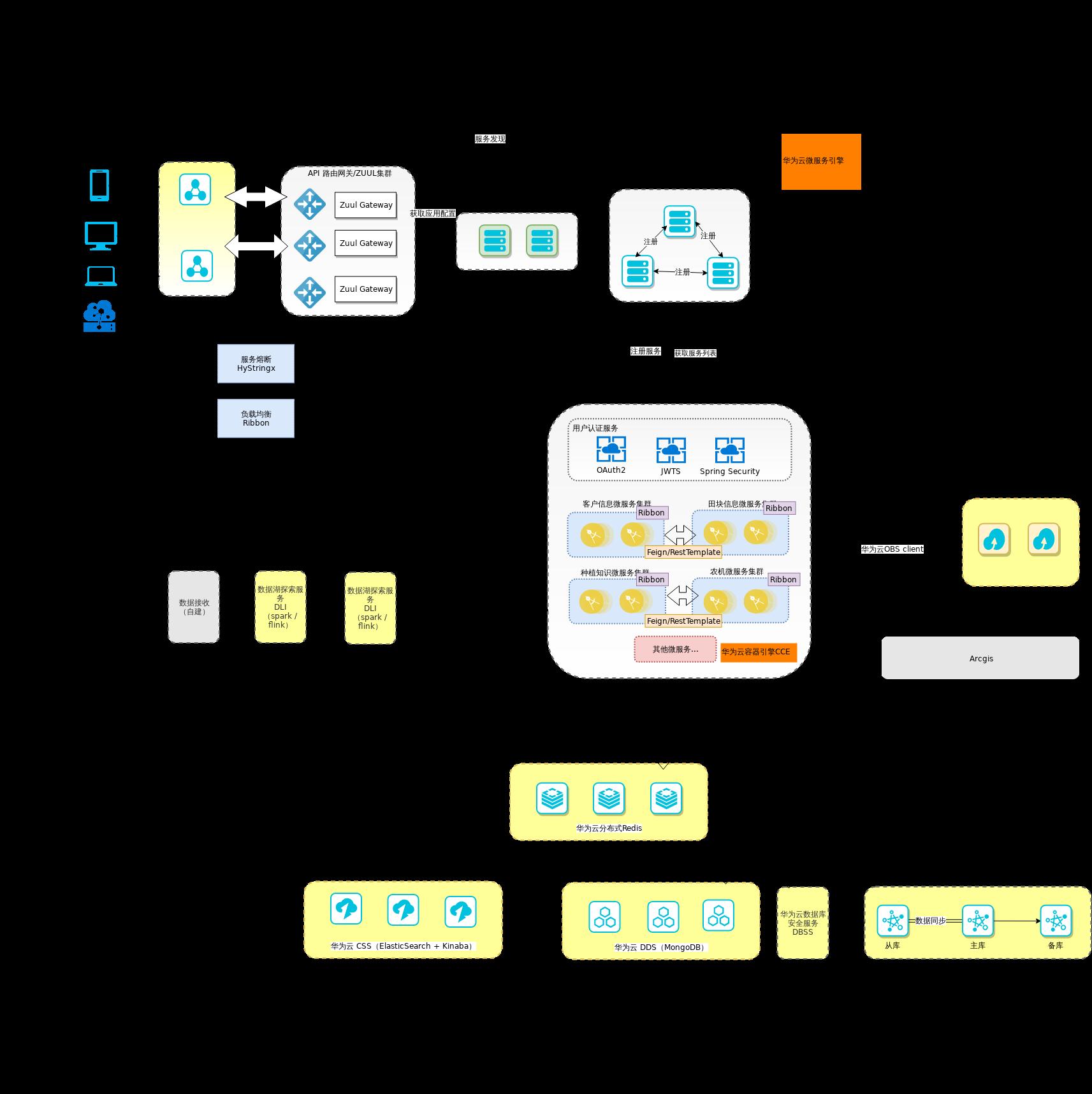 数溪系统架构建议-技术架构.xml