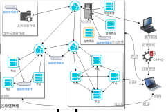 区块链网络拓扑图-xml