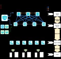 H5项目微服务架构及发现拓扑-xml