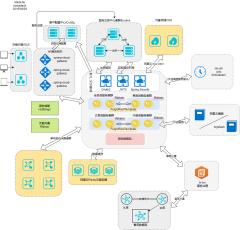 分布式架构图-xml