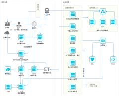 框架流程图-xml