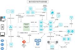 项目开发平台