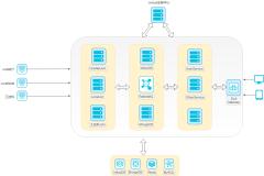 Integration-platform:系统架构-xml