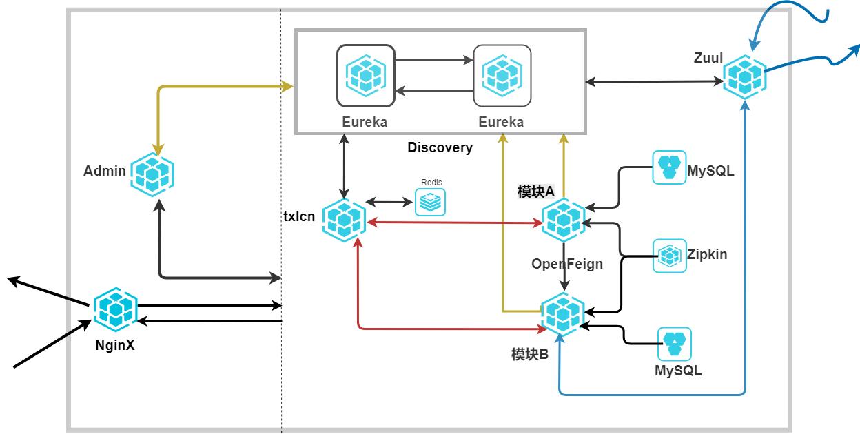 微服务架构图.xml