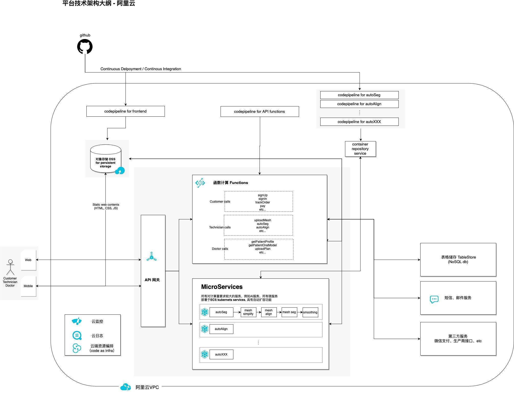 tech_architecture.xml