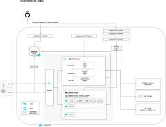 tech-architecture-xml